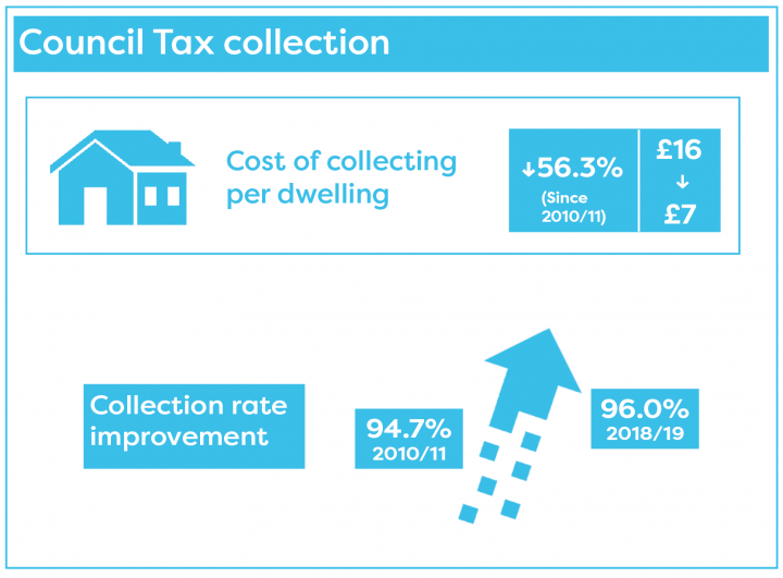 The cost of collecting council tax has fallen and the percentage collected has risen