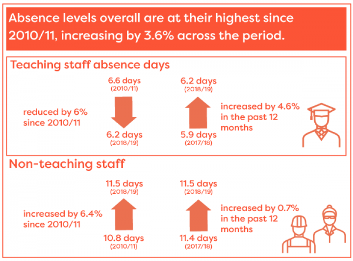 Absence levels overall are at their highest since 2010/11, increasing by 3.6% across the period