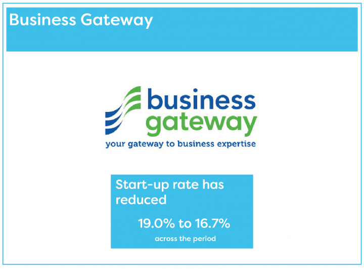 The rate of business startups assisted by Business Gateway has reduced