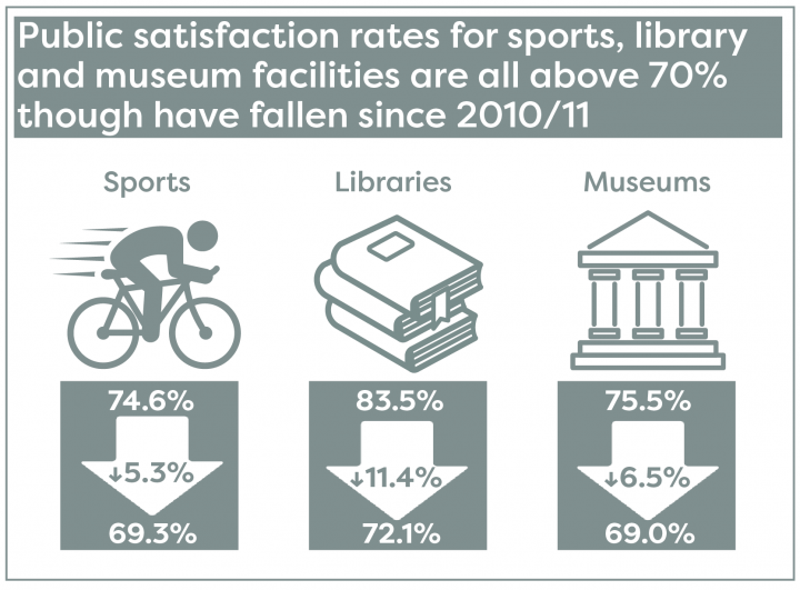 Public satisfaction rates for sports, library and museum facilities are all above 70% but have fallen since 2010/11
