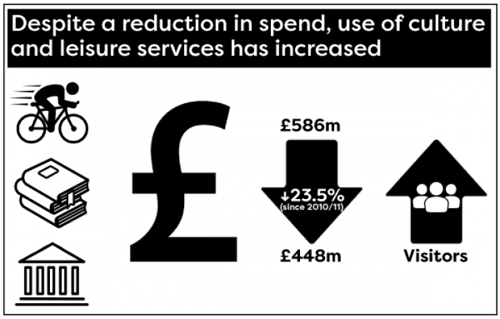 Despite a reduction in spend, use of culture and leisure services has increased