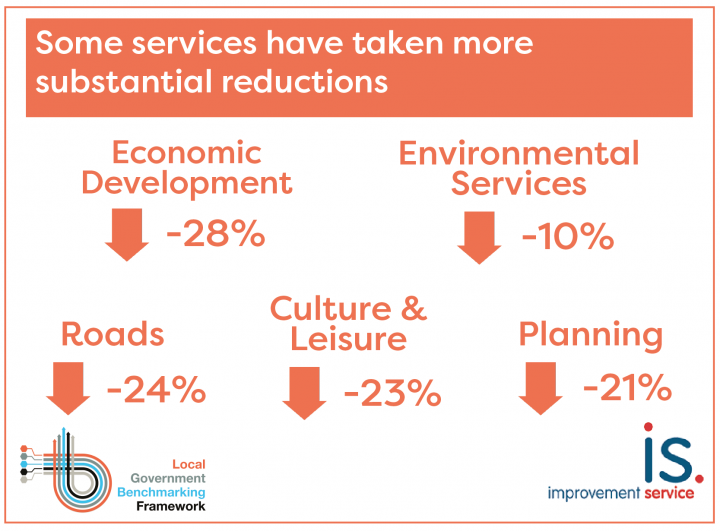 Some council services have taken substantial reductions