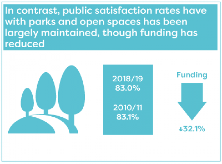 Public satisfaction with parks and open spaces has been maintained, though funding has reduced