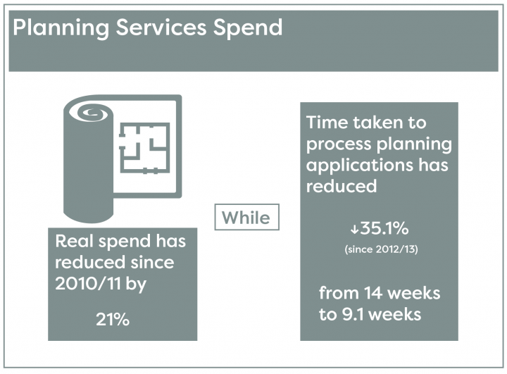 Spend on planning services and the time taken to process planning applications has reduced