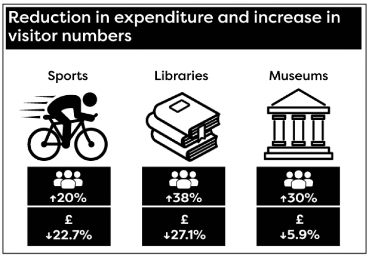 Sports, library and museum facilities have seen visitor numbers increase while funding has decreased