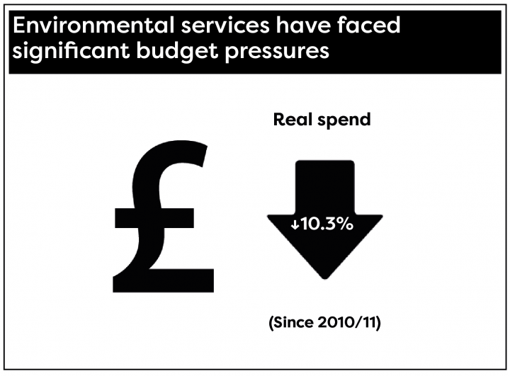 Environmental services have faced significant budget pressures