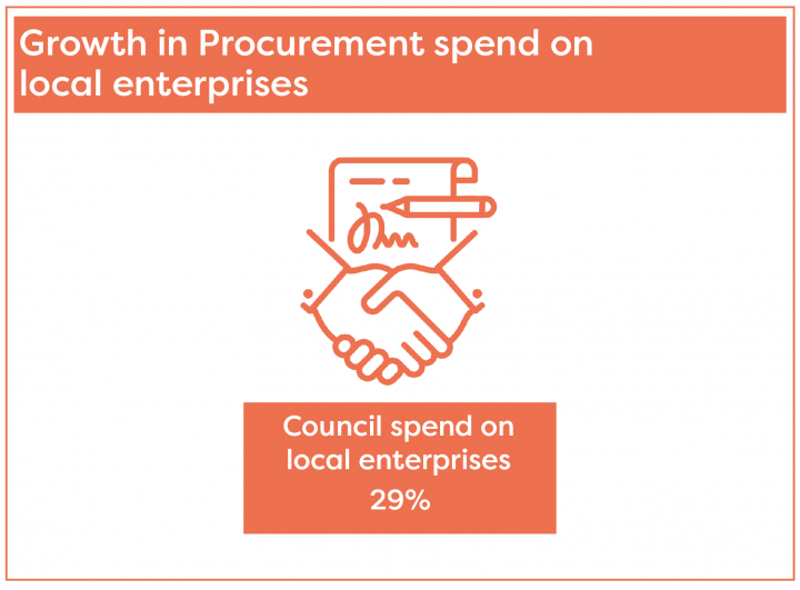 Procurement spend with local enterprises has increased to 29%
