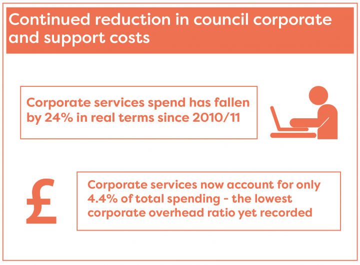 There has been continued reduction in council corporate and support costs