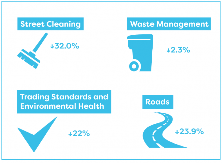 Spending on all environmental services has reduced