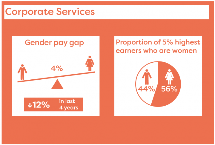 The gender pay gap in councils is 4%; 56% of the 5% of highest earners in councils are women