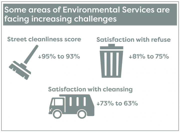 Some areas of environmental services are facing increasing challenges. Satisfaction levels have reduced on street cleaning and refuse collection