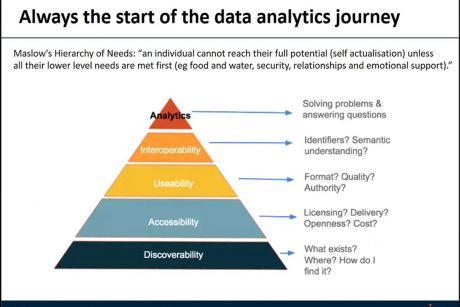 Screenshot showing the data analytics journey
