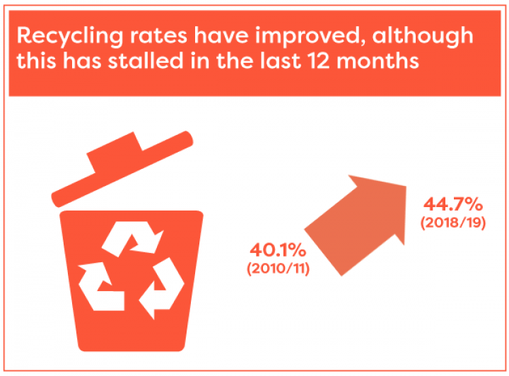 Recycling rates have improved since 2010/11 but have stalled in the past 12 months