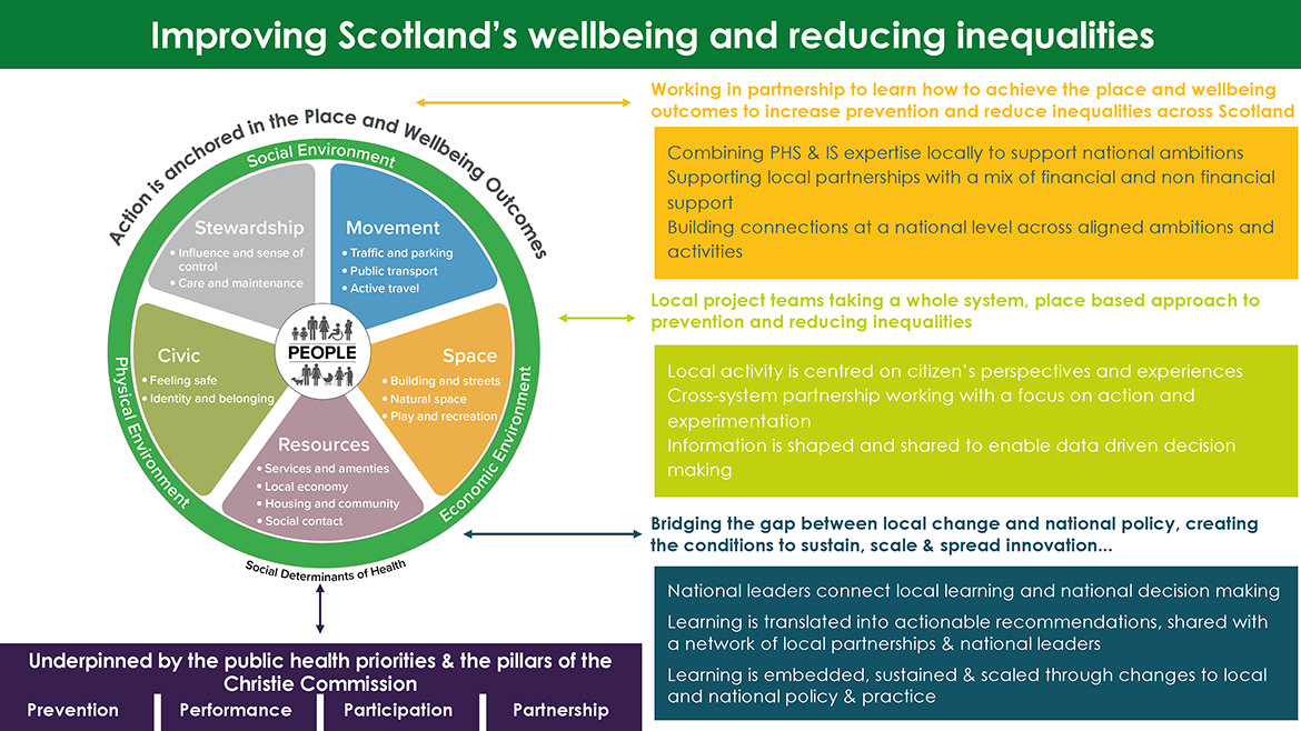Actions for achieving the place and wellbeing outcomes