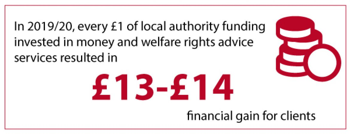 In 2019/20 every £1 of local authority funding invested in advice services resulted in £13-14 financial gain for clients