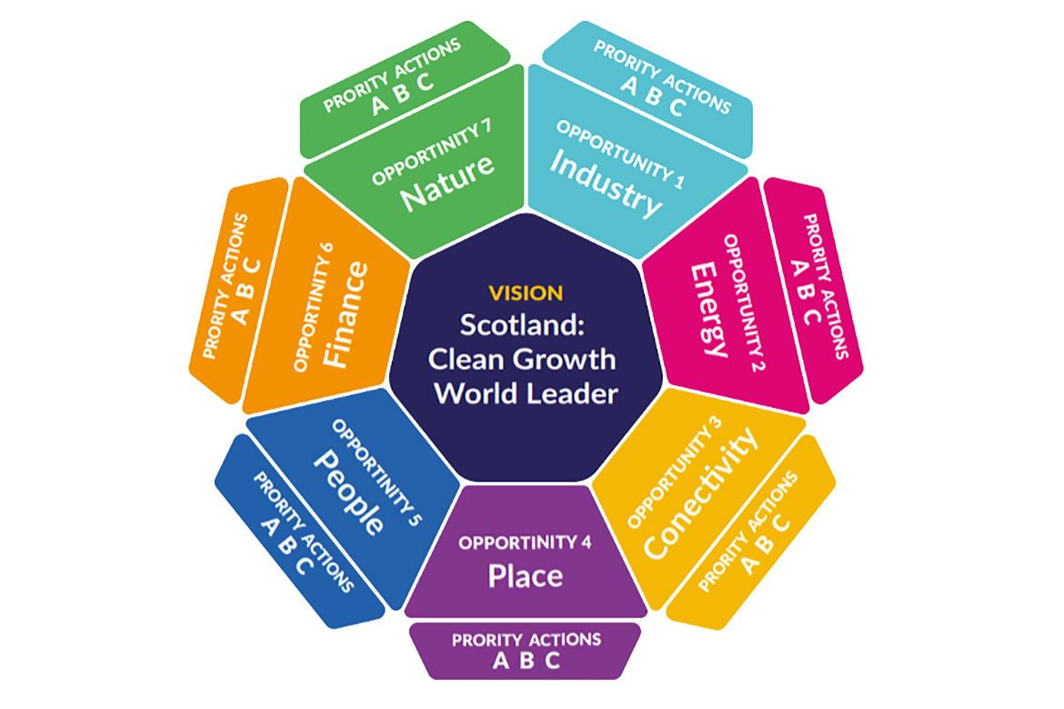 Seven economic opportunities for Scotland's transition to net zero: industry; energy; connectivity; place; people; finance; nature