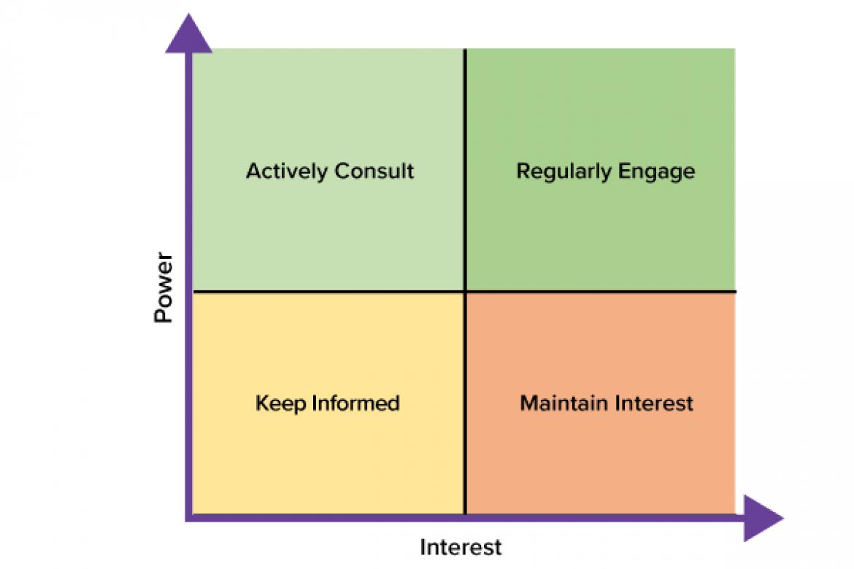 Power-interest grid