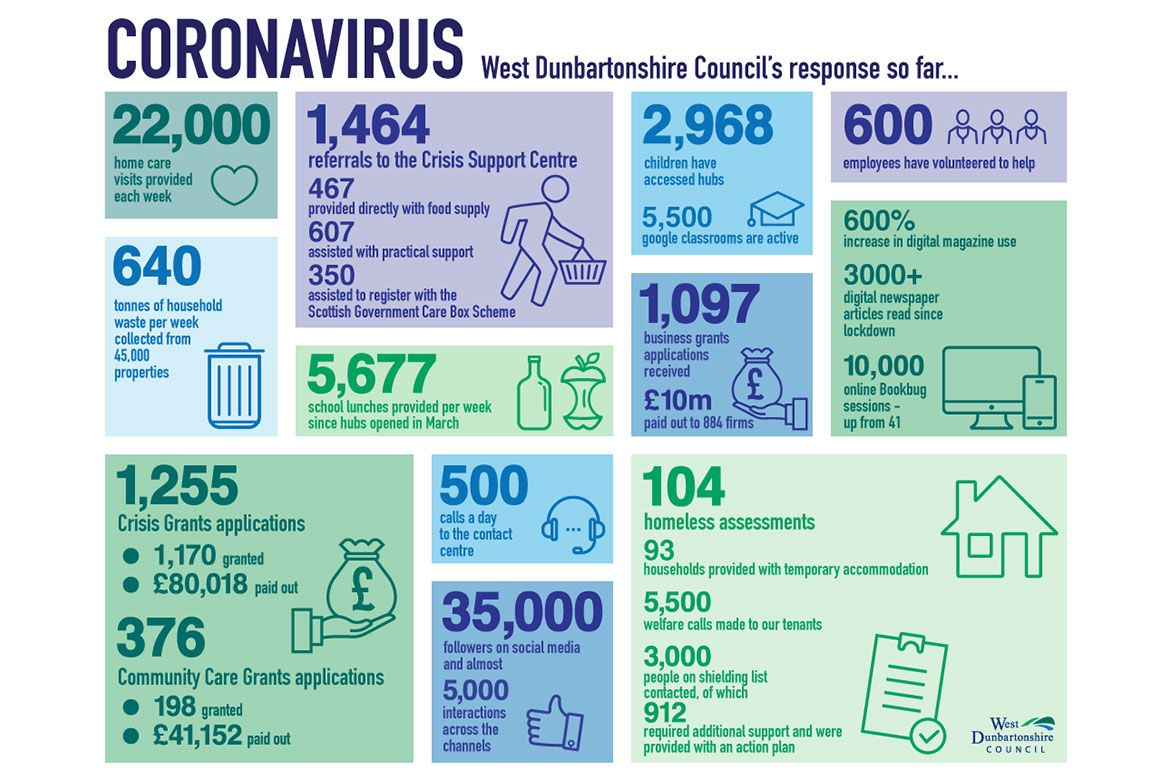 Statistics about West Dunbartonshire Council's COVID-19 response