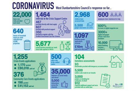west dunbartonshire coronavirus response