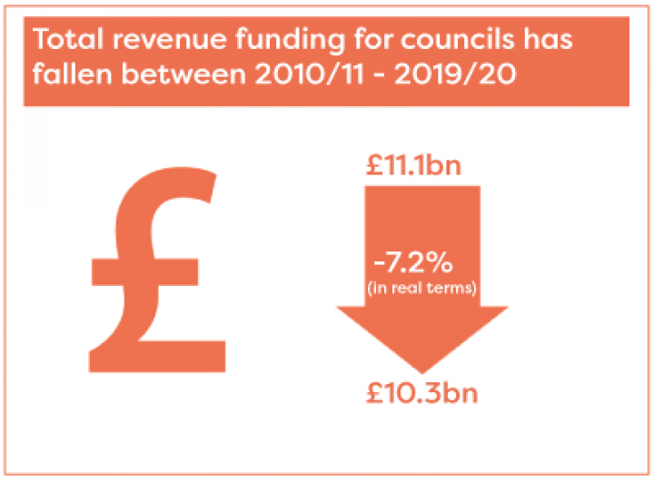 total revenue funding for councils has fallen between 2010 and 2020 by 7.2% in real terms