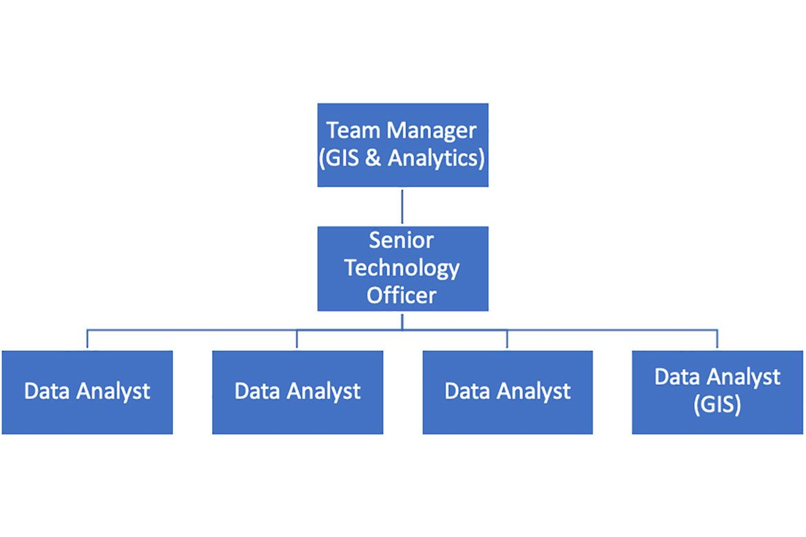 North Ayrshire Council GIS & Data Analytics Team structure