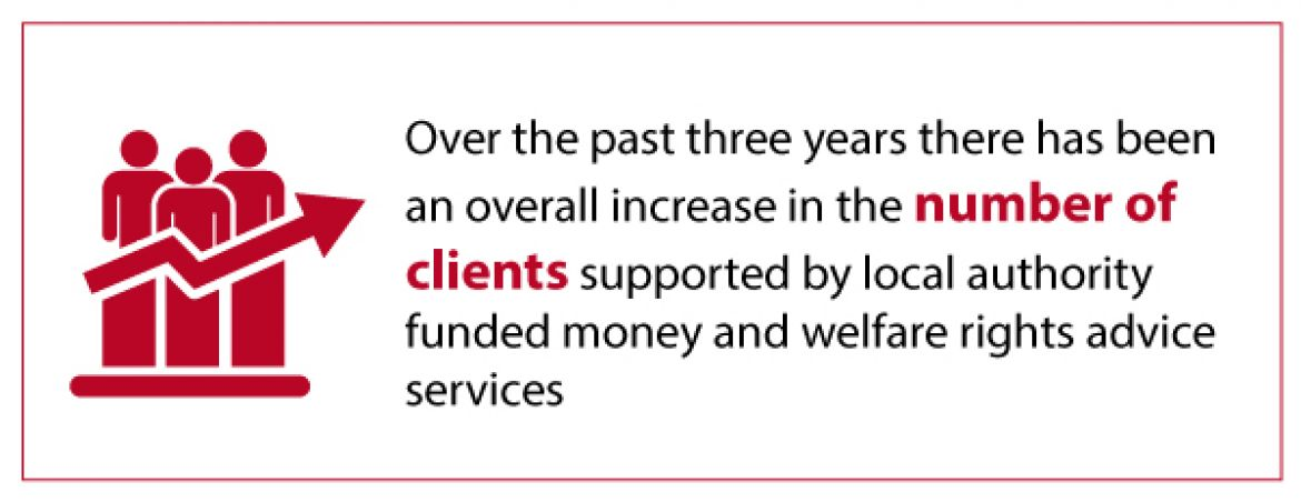 Over the past 3 years there has been an overall increase in the number of clients supported by local authority funded advice services