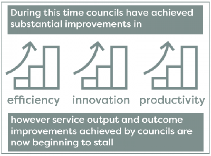 Councils have achieved substantial improvements in efficiency, innovation and productivity though service output and outcome improvements are beginning to stall