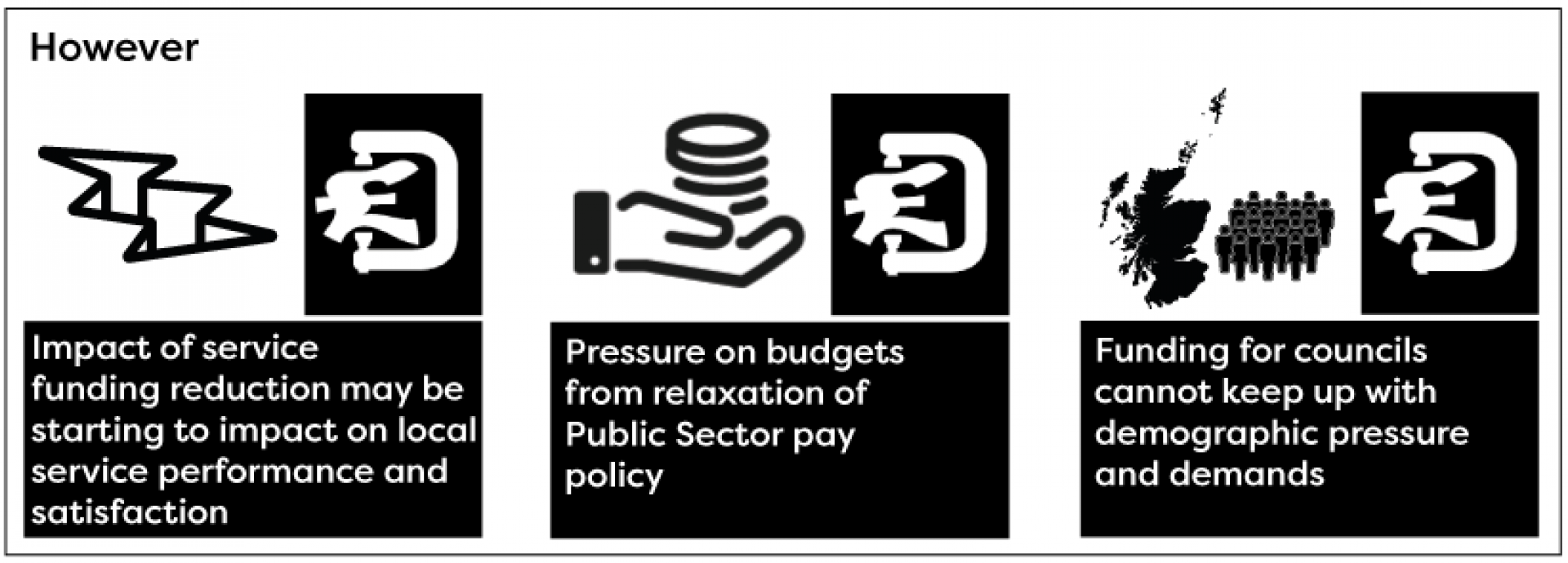 Service funding reduction, pressure on budgets and funding for councils are all under pressure