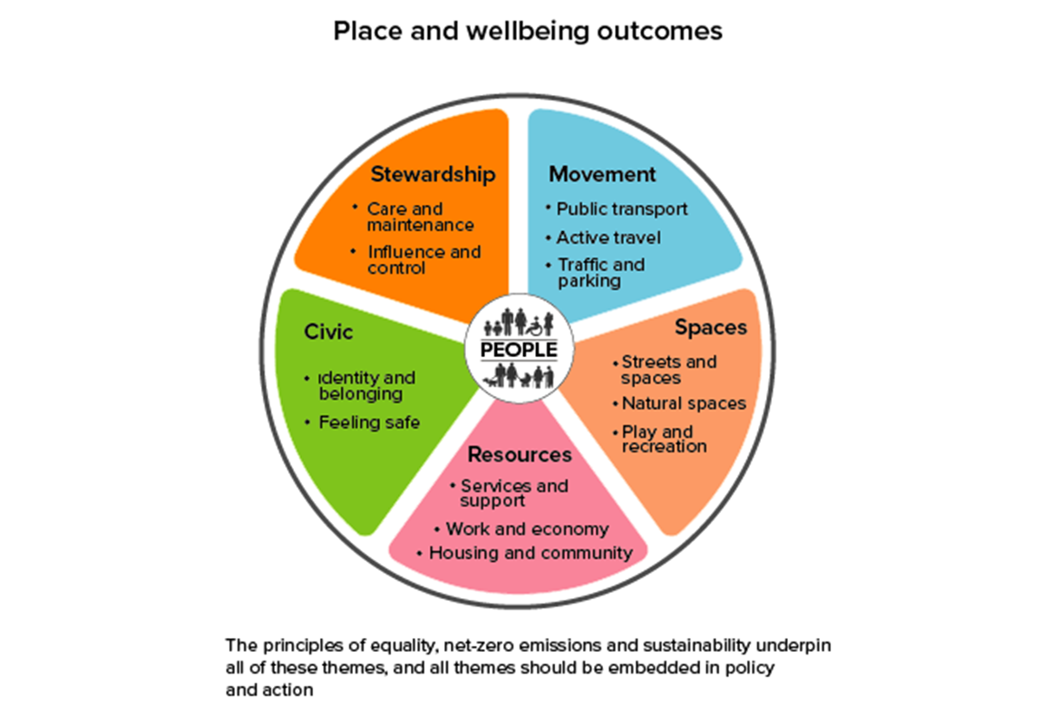Place and wellbeing outcomes: movement, space, resources, civic, stewardship