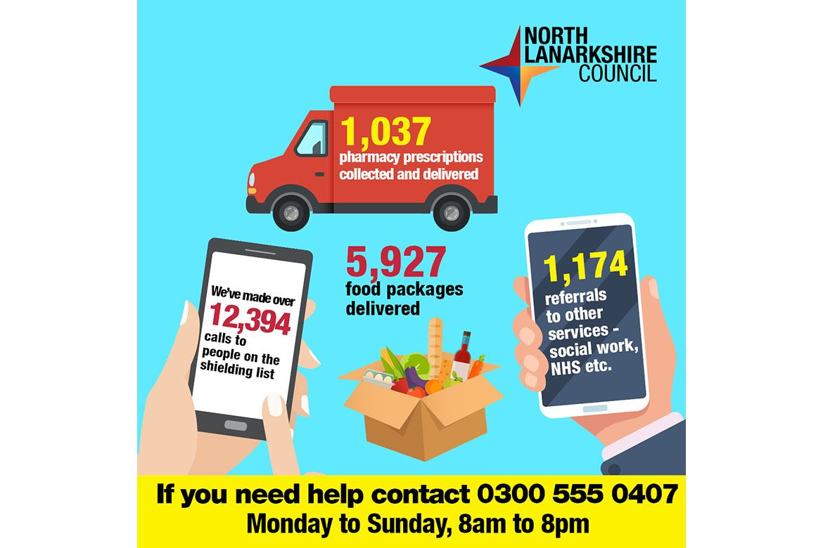 Statistics on North Lanarkshire Council's COVID-19 response